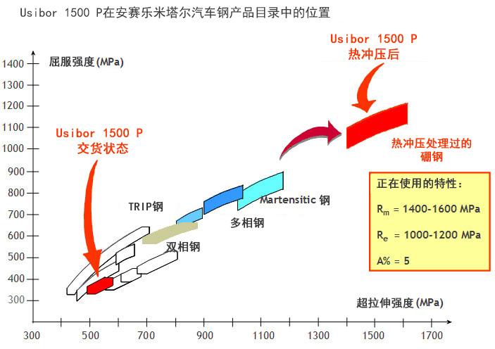 VAMA热冲压用钢-Usibor®1500-AS