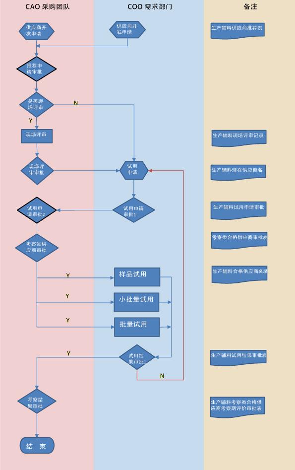 VAMA生产辅料供应商准入流程图